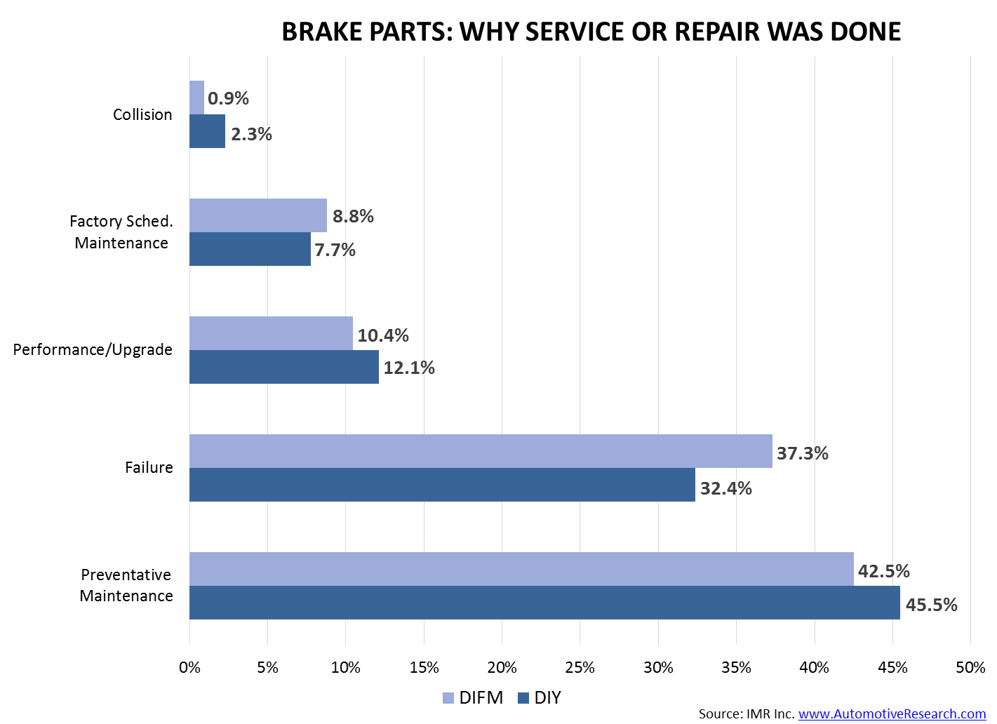 Brake Parts--Why Service or Repair Was Done