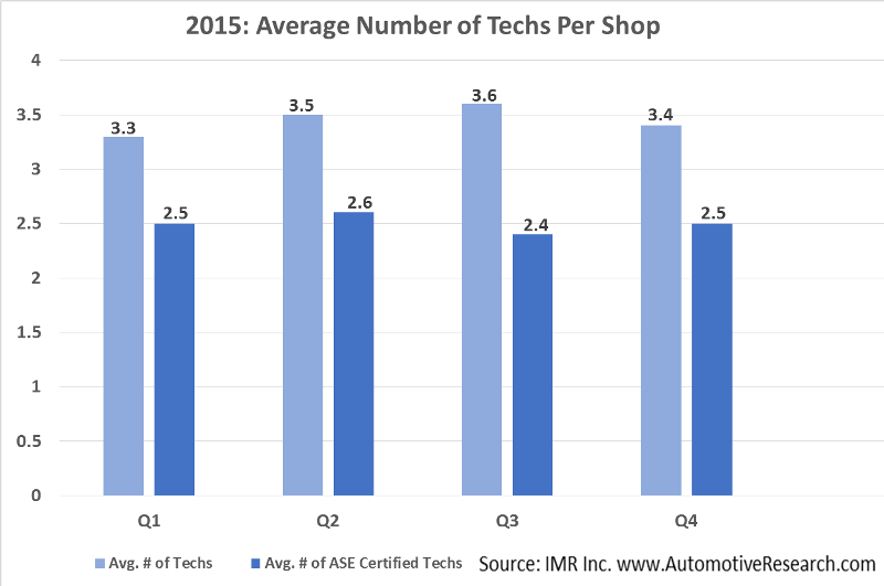 IMR 2015 Average # of Techs Per Shop--Sized for Website