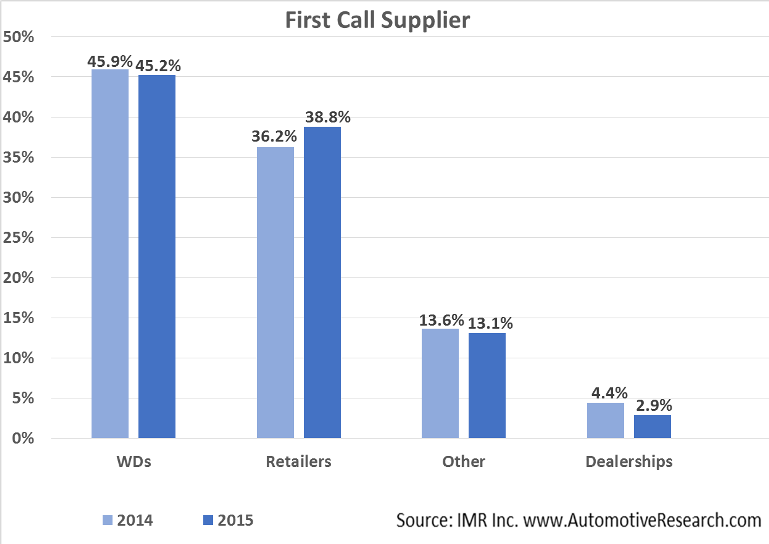 Automotive Market Research - Vehicle Parts Supplier Initial Call