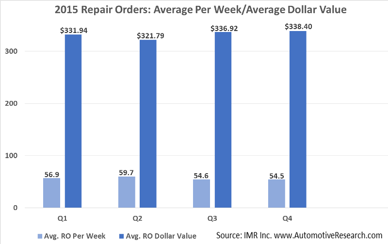 Automotive Market Research - 2015 Average Vehicle Repair Order Values