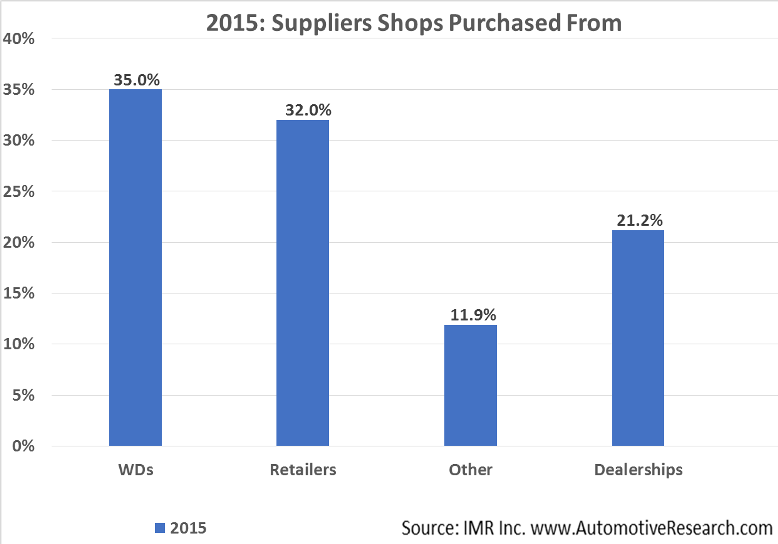 Automotive Market Research - 2015 Vehicle Part Suppliers