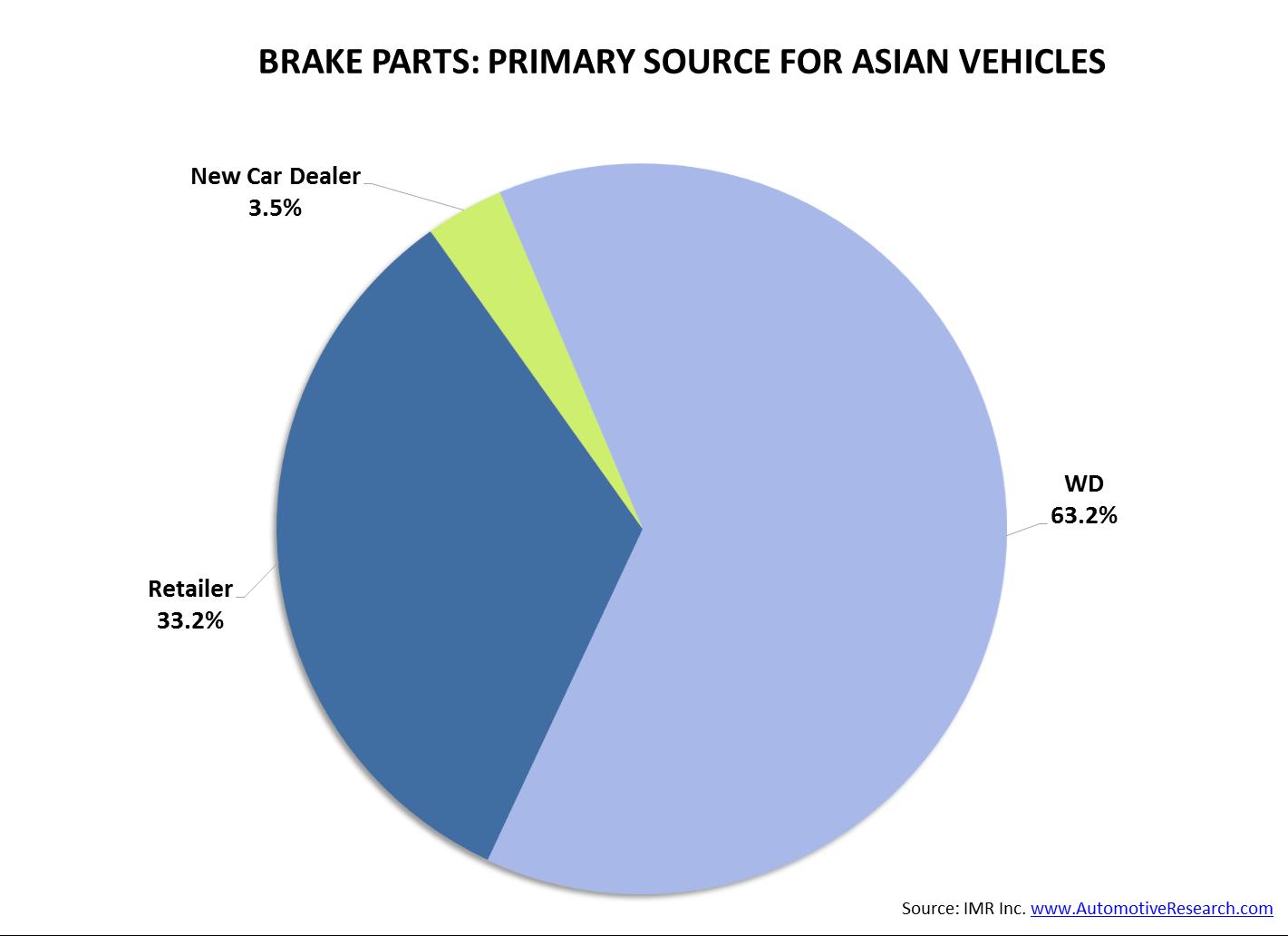 IMR Brake Parts Asian Vehicles