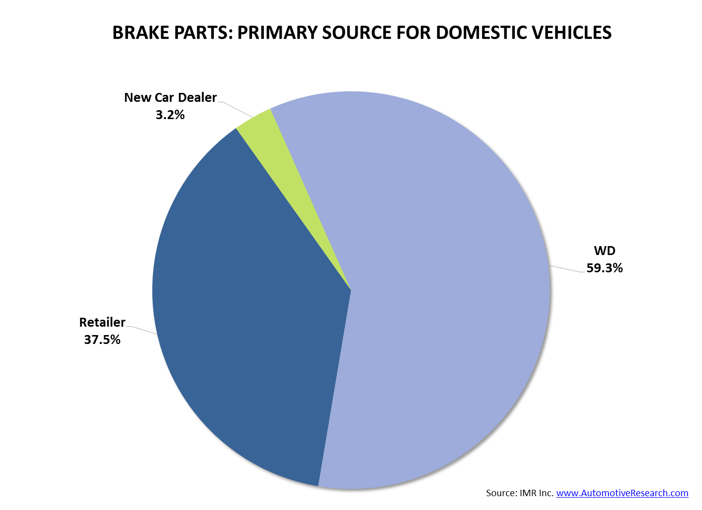 IMR Brake Parts Domestic Vehicles