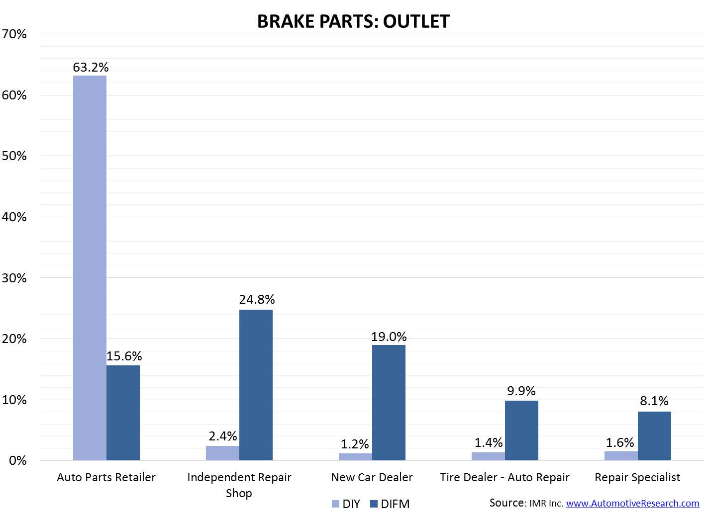 IMR Brake Parts--Outlet