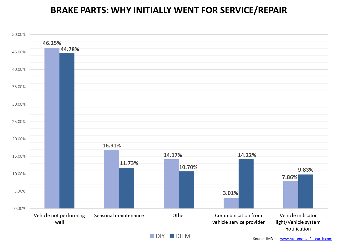 IMR Brake Parts--Why Went in