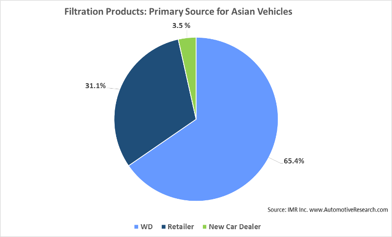 Automotive Research Warehouse Distributors Chart Oil Filtration Asian Vehicles