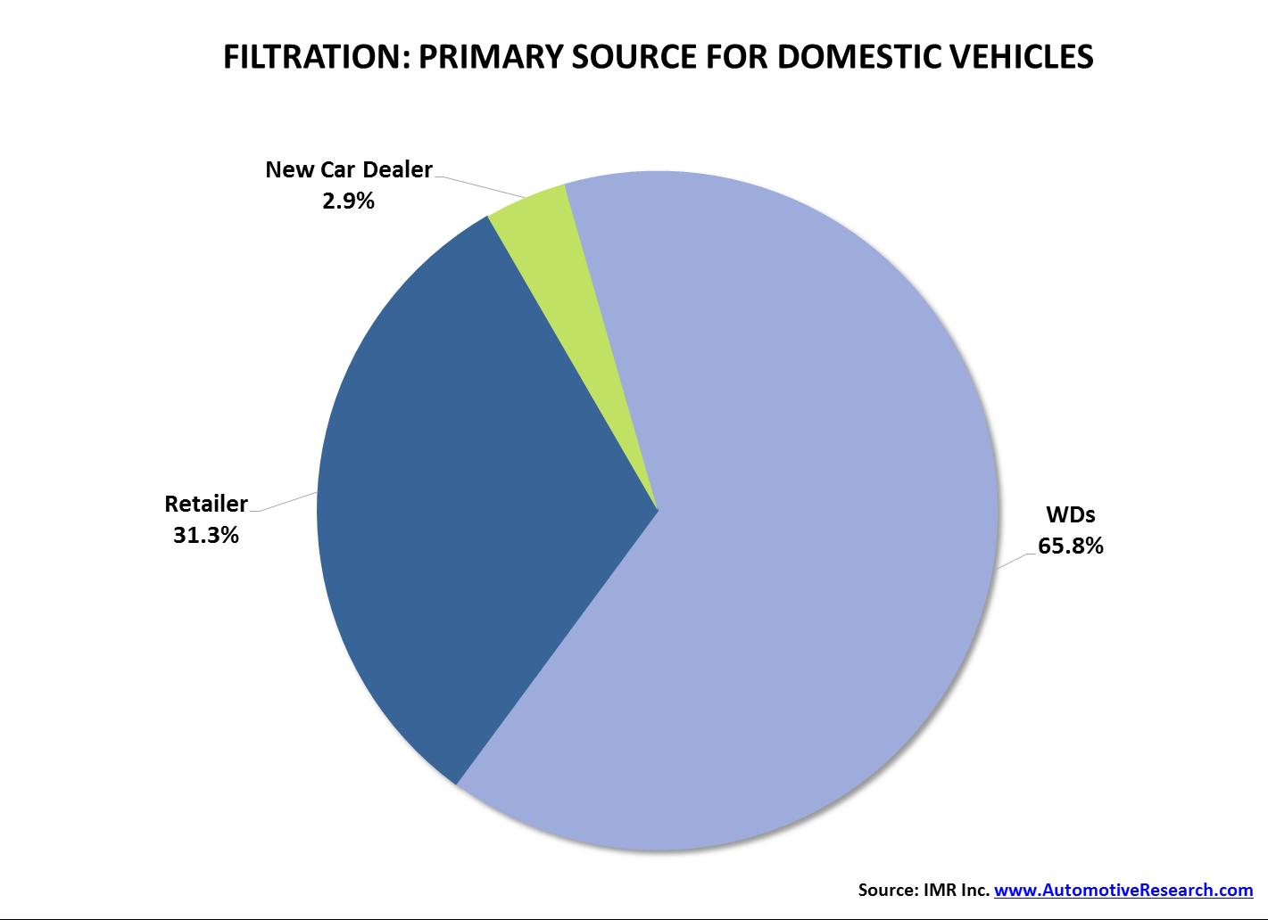 IMR Filtration Domestic