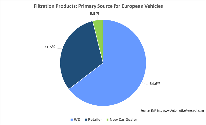 European Vehicle Automotive Filtration Products