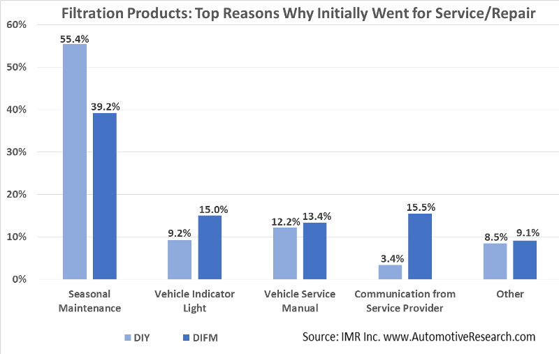 Automotive Market Research Chart Reasons For Oil Filter Service