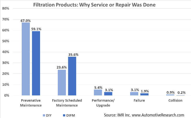 Automotive Research Chart Why Filtration Service