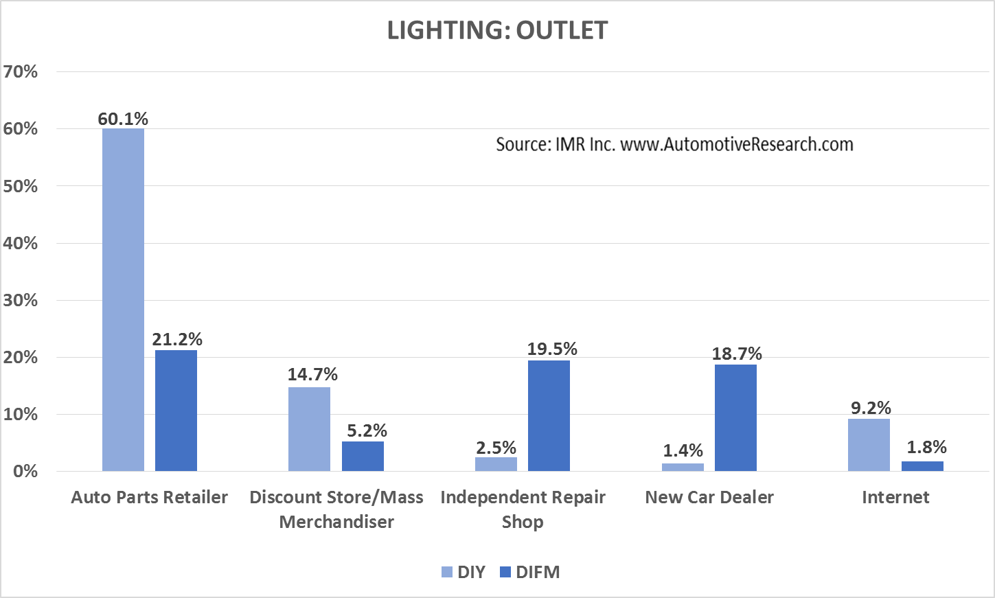 IMR Lighting--Outlet