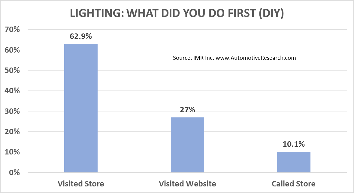 IMR Lighting--What Did You Do First (DIY)