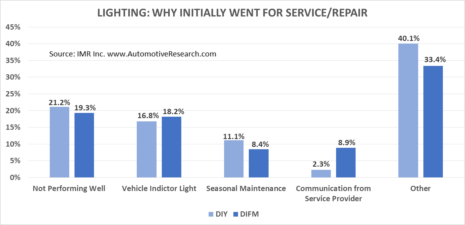 IMR Lighting--Why Initially Went For Service
