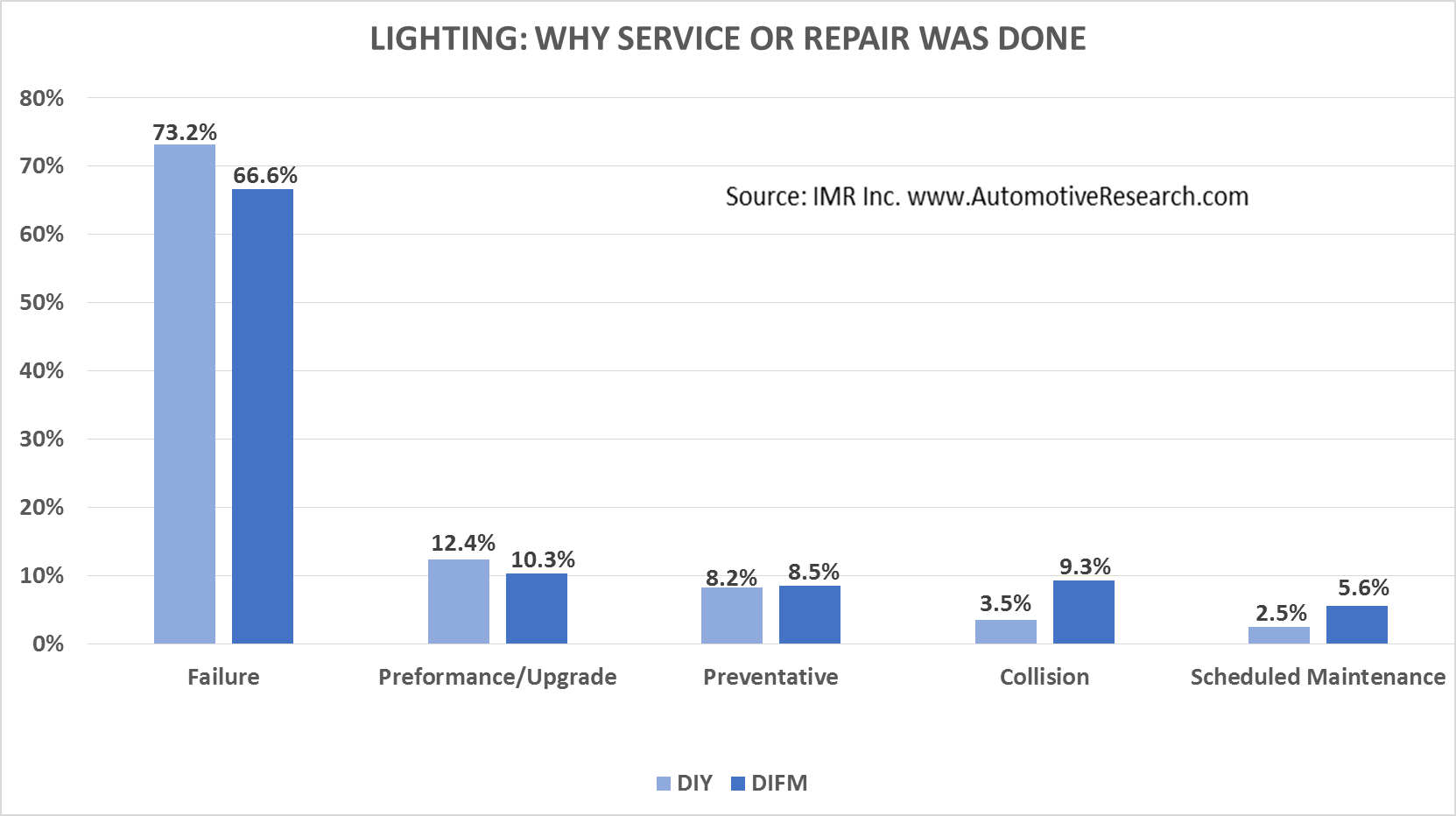 IMR Lighting--Why Service or Repair Was Done