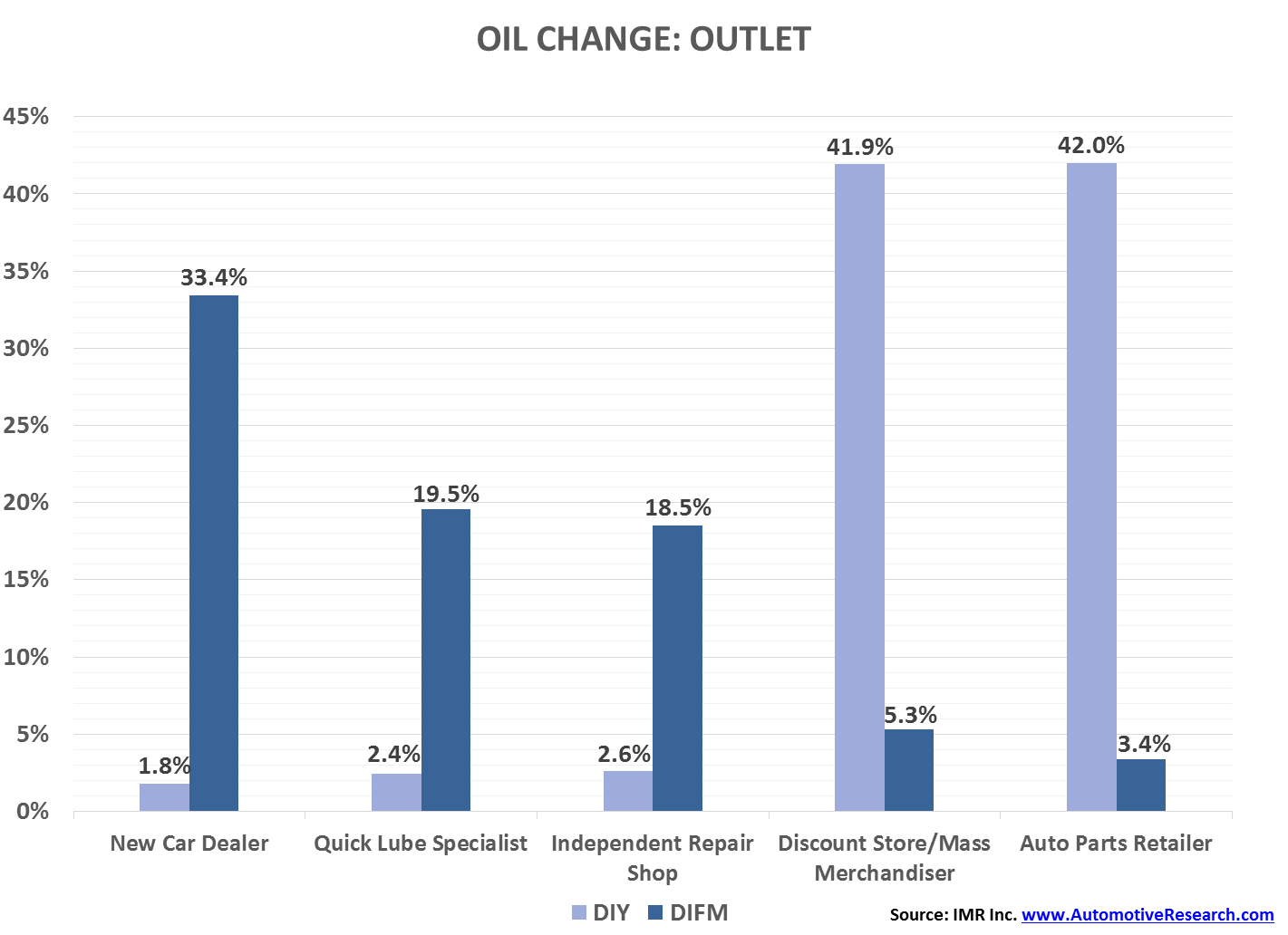 IMR Oil Change--Outlet