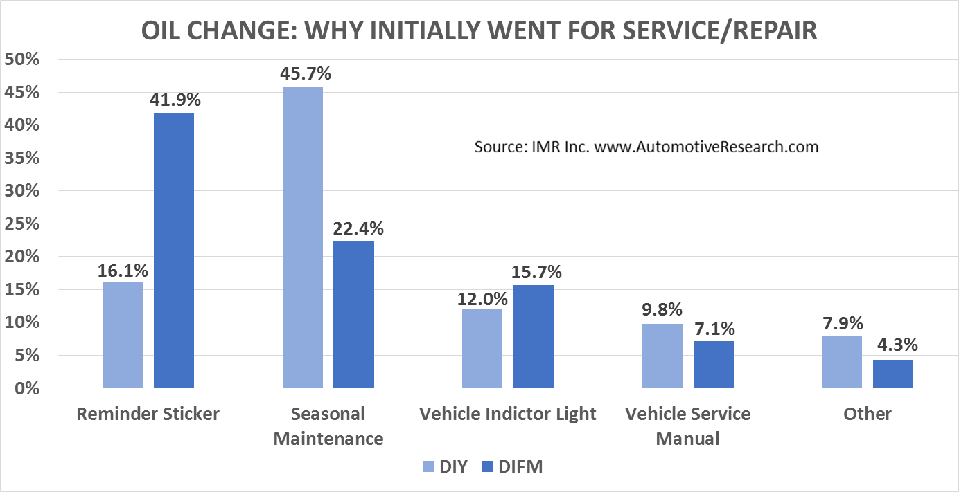 IMR Oil Change--Why Initially Went in For Service