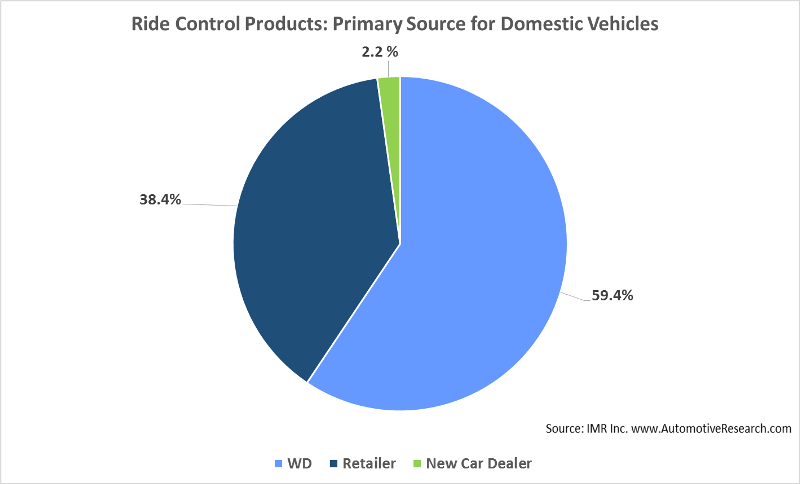 Automotive Market Research - Domestic Vehicle Ride Control Product Purchase Source