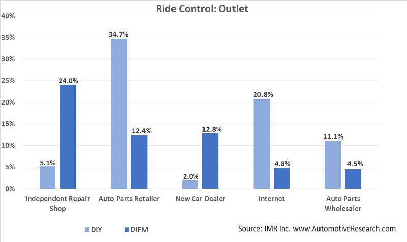 Automotive Research Ride Control Outlet Chart
