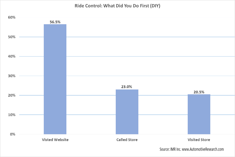 Automotive Market Research - Ride Control Customer Initial Purchase Action