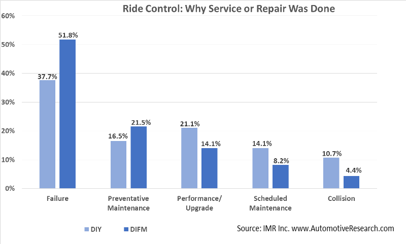 Ride Control Why Vehicle Service Performed