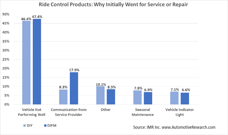 Automotive Market Research - Why Ride Control Product Customers Went For Service-Repair