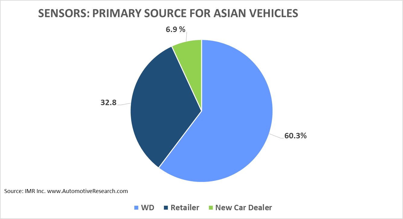 IMR Sensors Asian