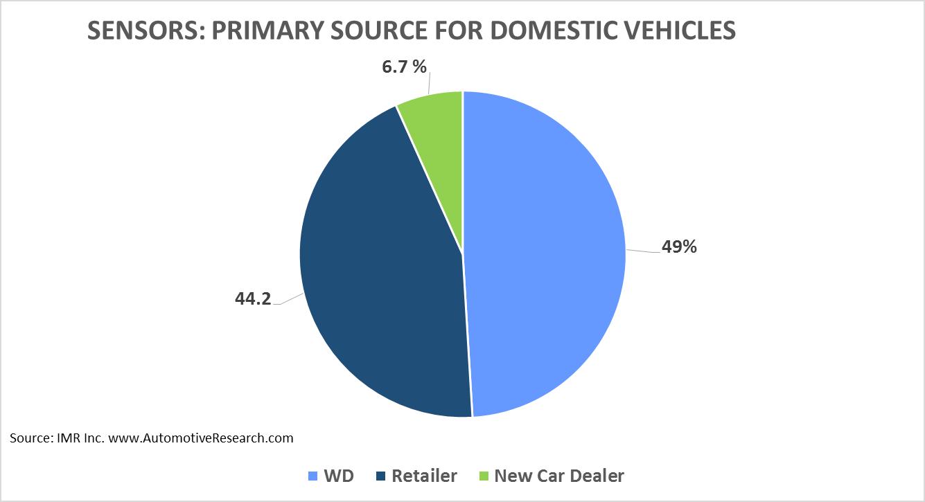 IMR Sensors Domestic