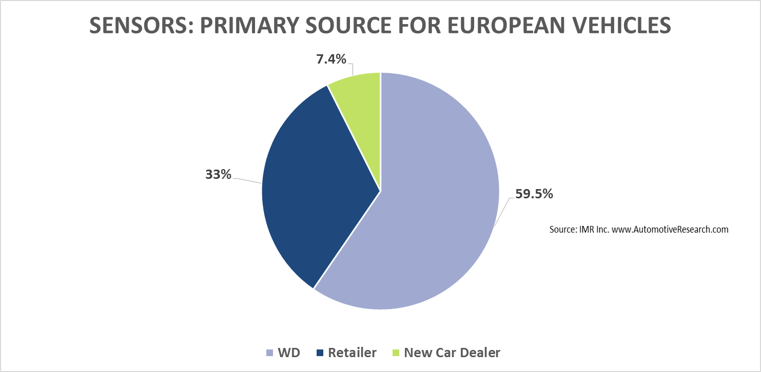 Automotive Market Research Study - European Vehicle Sensor Purchase Location