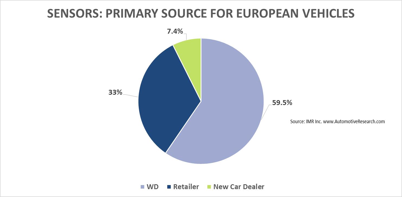 IMR Sensors European