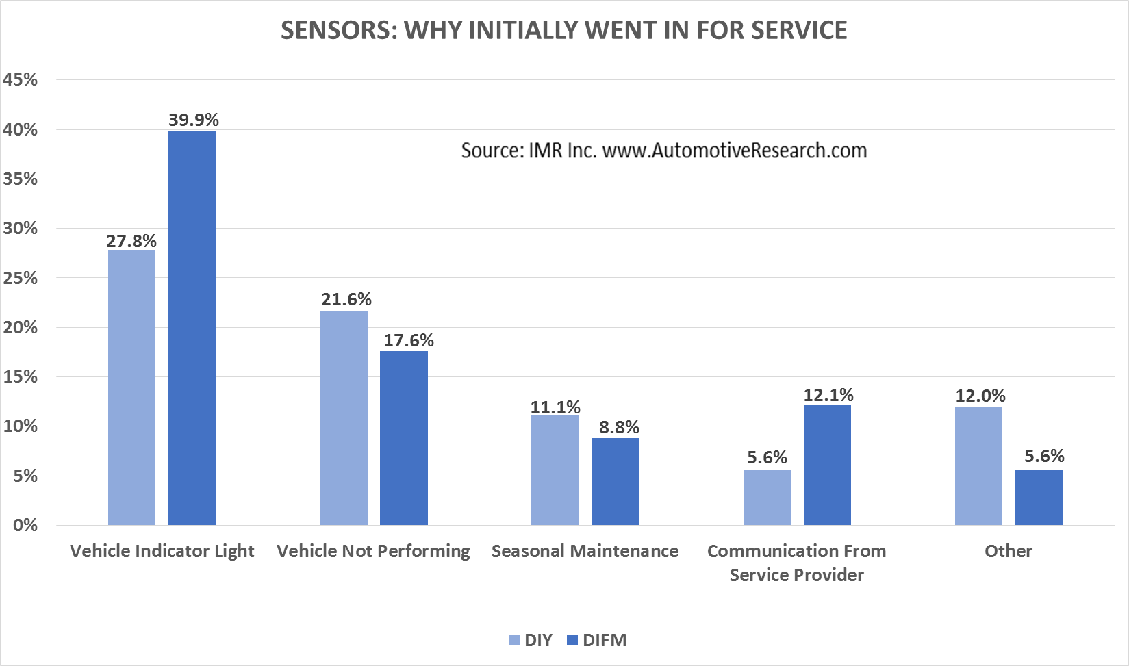 Automotive Market Research Study - Why Consumers Went For Vehicle Sensor Service