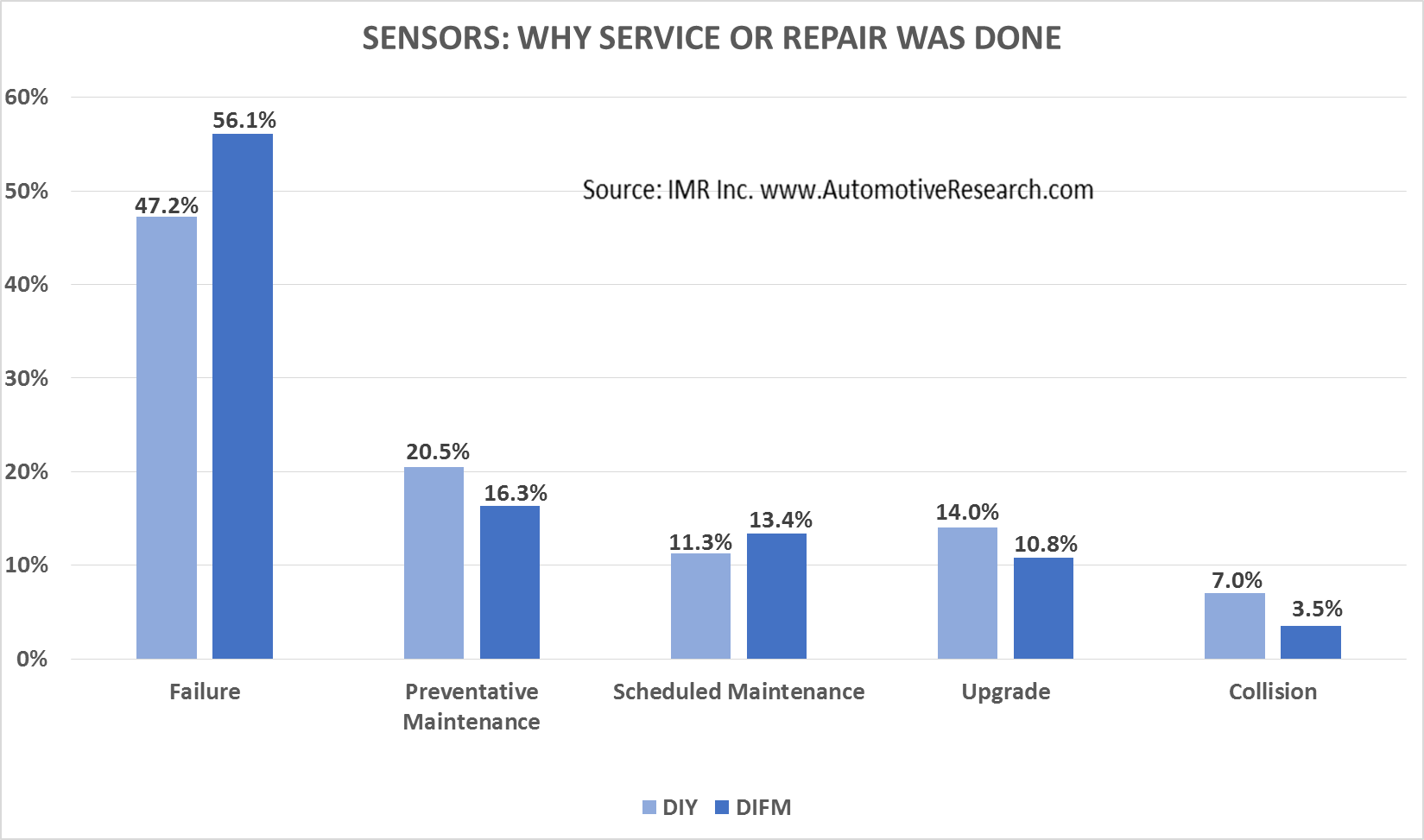 Automotive Market Research Study - Consumer Reason For Vehicle Sensor Service