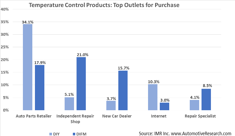 Automotive Study Vehicle Temperature Control Products Top Outlets Chart