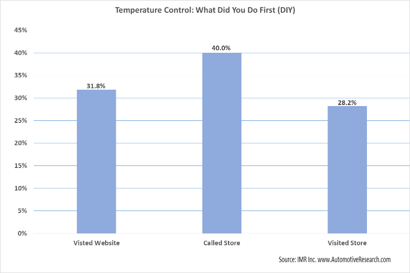 IMR Study Temperature Control Products DIY First Step Chart