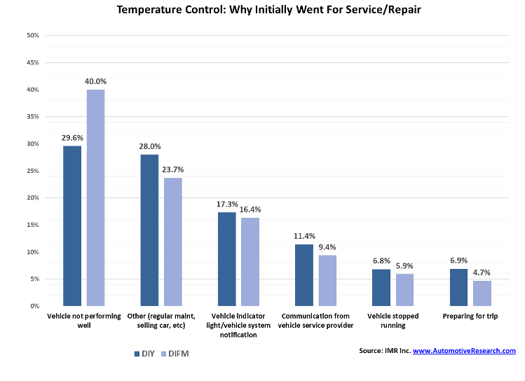 IMR Study Vehicle Temperature Control Products Performance Issue Chart