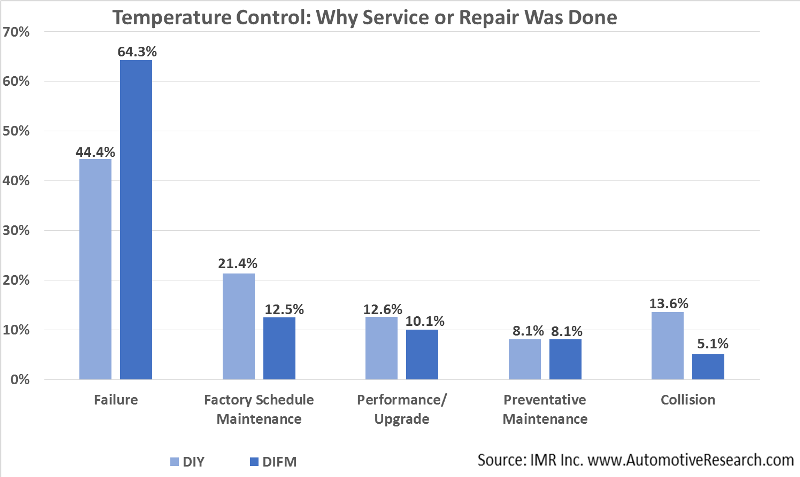 Automotive Research Why Vehicle Temperature Control Service Performed Chart