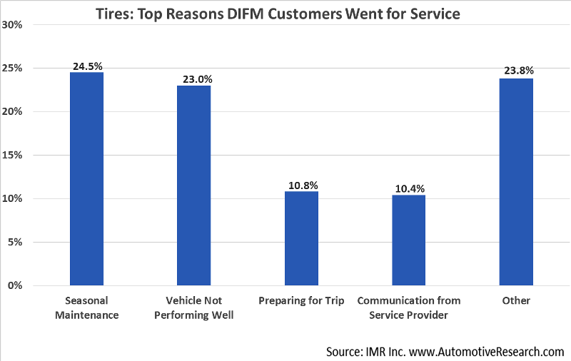 Automotive Market Research - Why DIFM Customers Went For Tire Service
