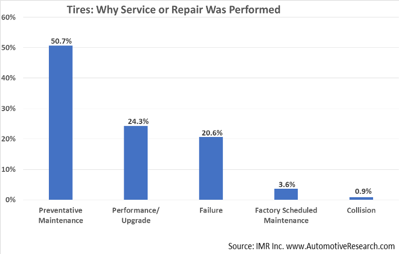 Automotive Market Research - Why Tire Service Was Performed