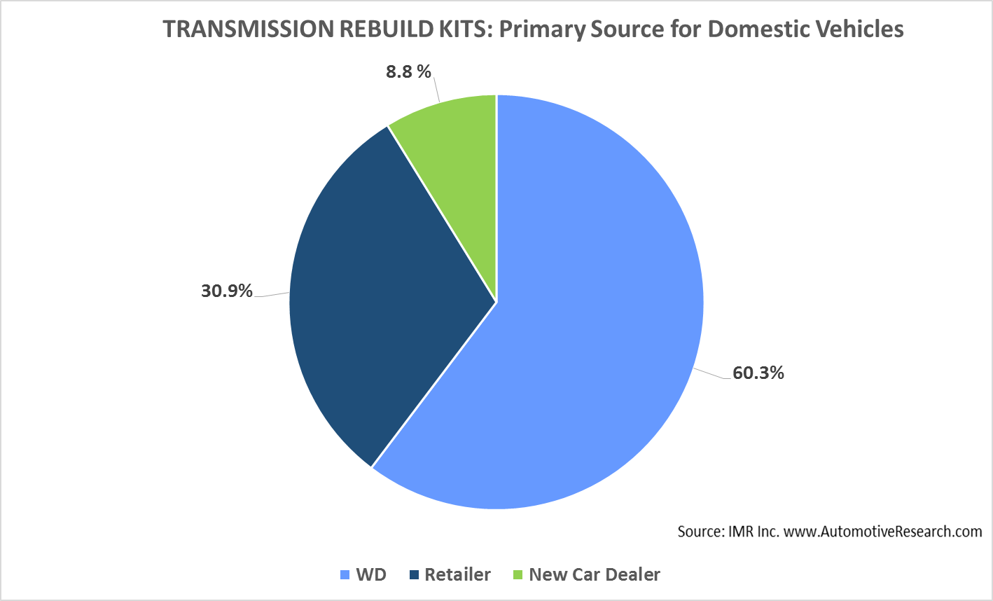 IMR Transmission--Domestic