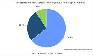 IMR Transmission--European No. 2
