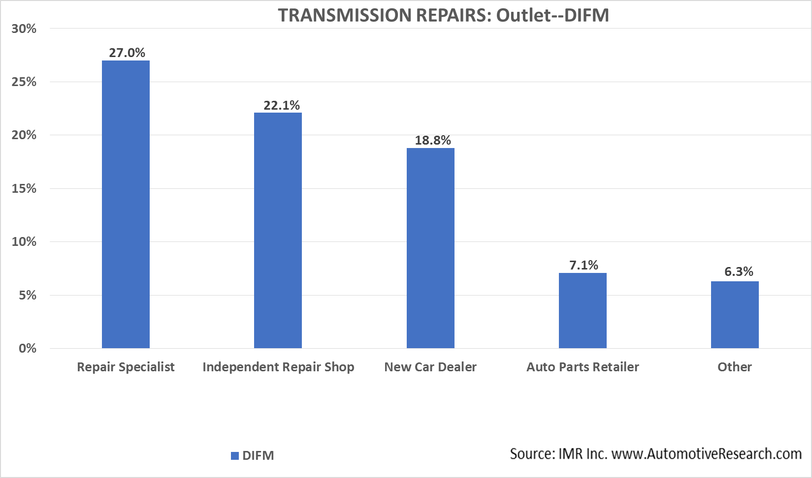 Automotive Market Research - DIFM Outlet Transmission Repairs