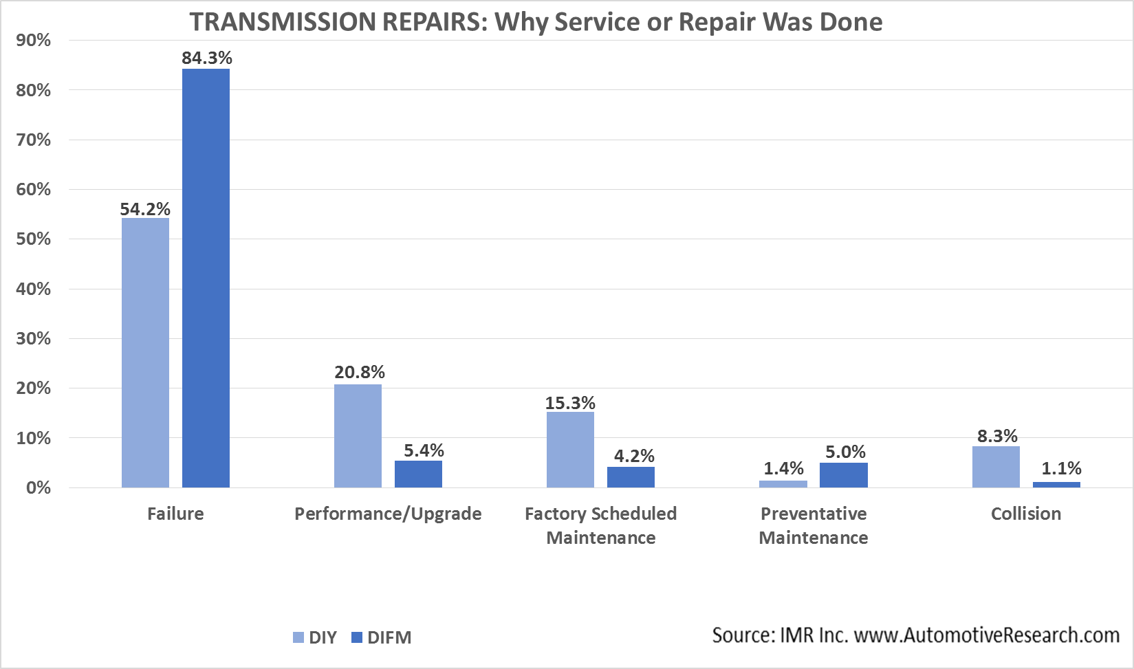 IMR Transmission--Why Service or Repair Was Done