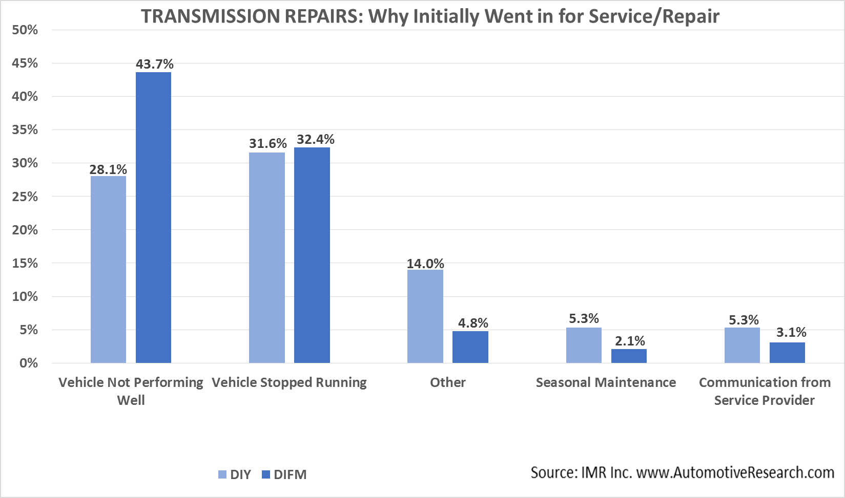 Automotive Market Research Study - Why Transmission Repair Service Was Done