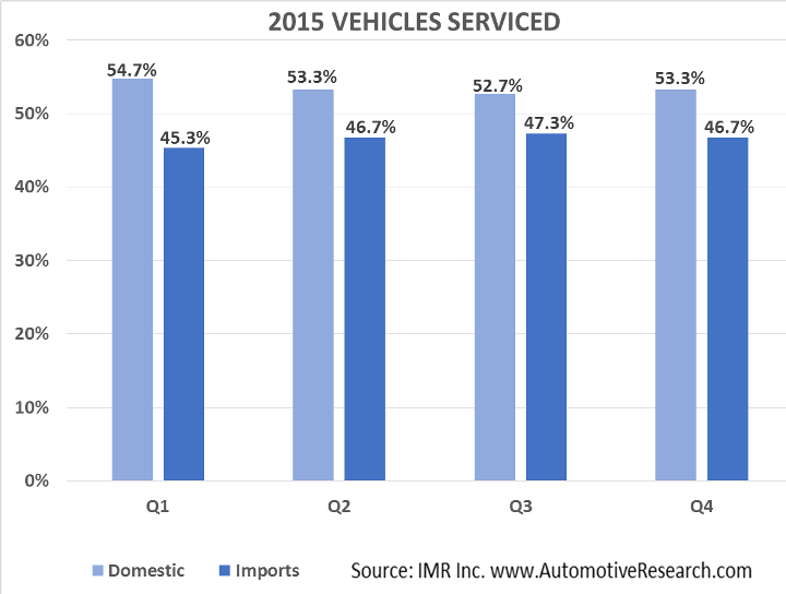 Automotive Market Research - 2015 Domestic Vs. Import Vehicles Serviced