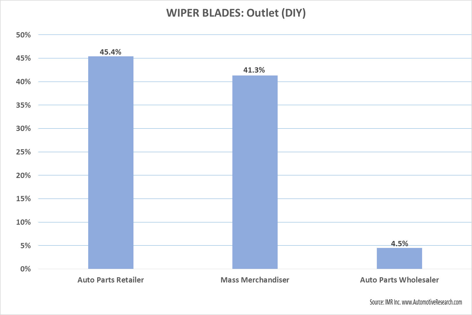 Automotive Market Research Study - Vehicle Wiper Blades Purchase Source