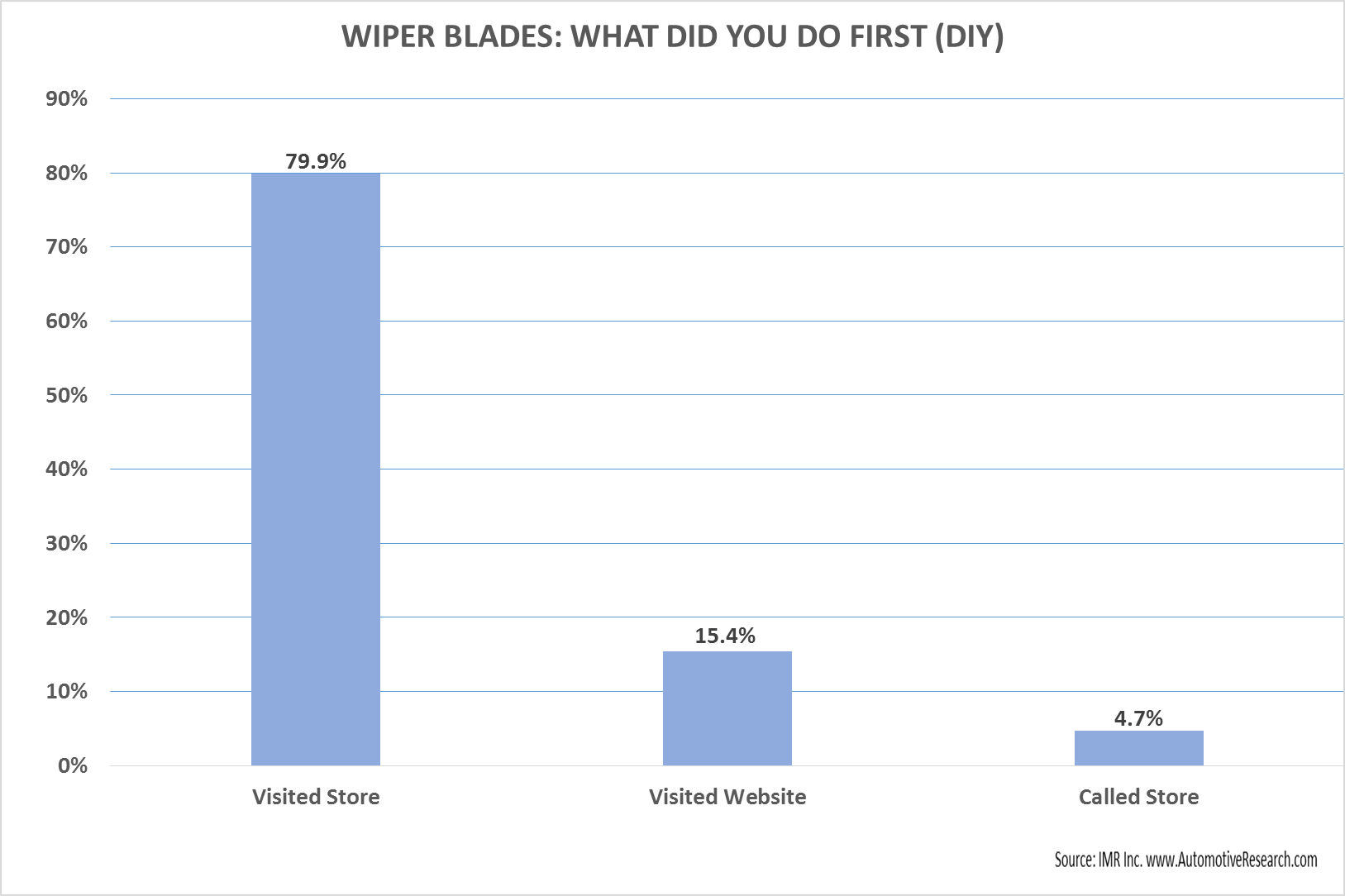 Automotive Market Research Study - Vehicle Wiper Blade Consumer 1st Action