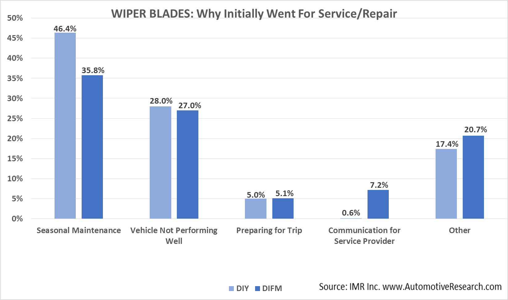 IMR Wipers--Why Initially Went For Service-Repair