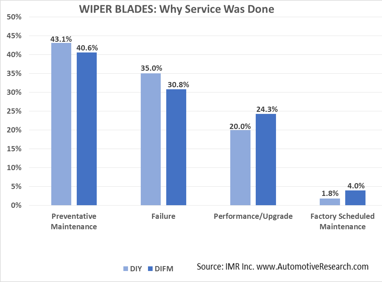 Automotive Market Research Study - Why Vehicle Wiper Blade Service Performed
