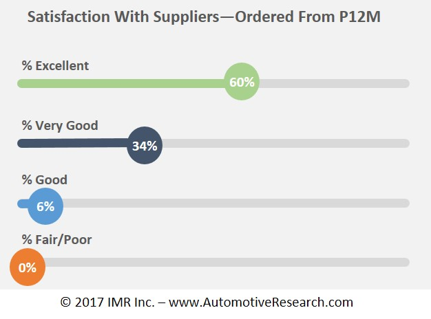 Automotive Market Research - Automotive Parts Suppliers Shop Satisfaction Levels Chart