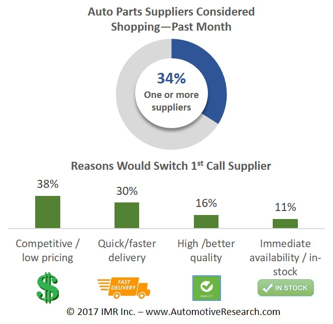 Automotive Market Research - Auto Parts Suppliers Considered Switching Chart