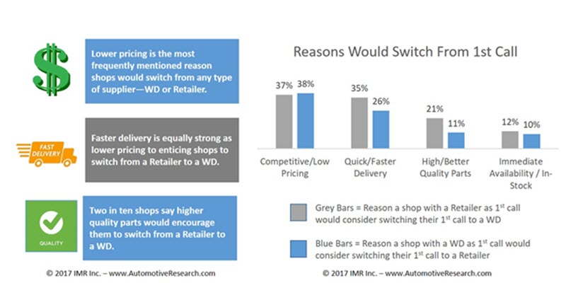 Automotive Market Research - Reasons Suppliers Considered Switching Chart
